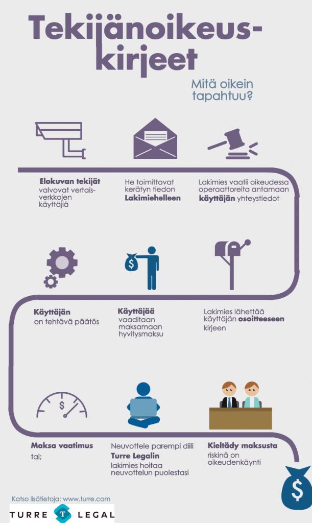 Tekijänoikeuskirjeet infografiikka Njord Law